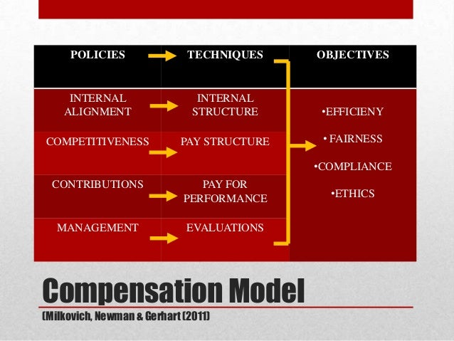 outline the current compensation philosophy of an organization To create a competitive employee compensation strategy, startups should consider a mix of salary your startup's management team must reach consensus on its philosophy and strategy with respect to compensation policy compare the compensation of current employees with the market data.