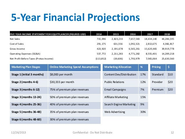 five year financial analysis and projection Download a free 5-year financial plan template, which helps when planning a launch of a new products with involvement of a long-term financing 5-year financial plan includes, profit and loss, balance sheet, cash flow and loan amortization.