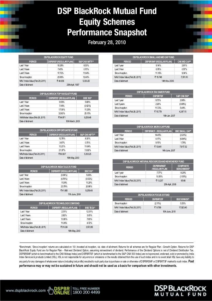 Equity Schemes Performance Snapshot