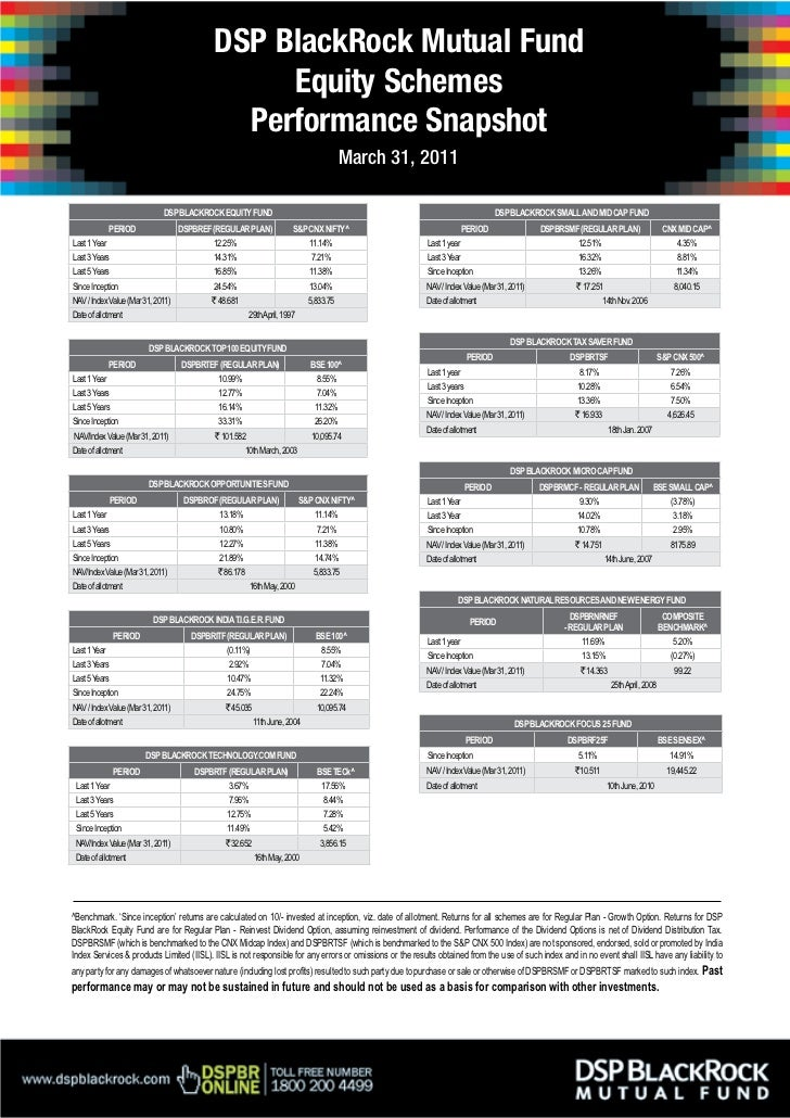 Equity Schemes Performance Snapshot