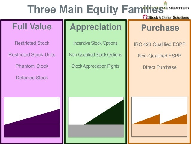 Two types of stock options