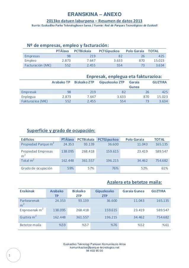 ERANSKINA – ANEXO 2013ko datuen laburpena – Resumen de datos 2013 Iturria: Euskadiko Parke Teknologikoen Sarea / Fuente: R...