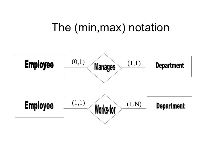 The (min,max) notation Employee Department Manages (1,1) (0,1) Employee Department Works-for (1,N) (1,1)
