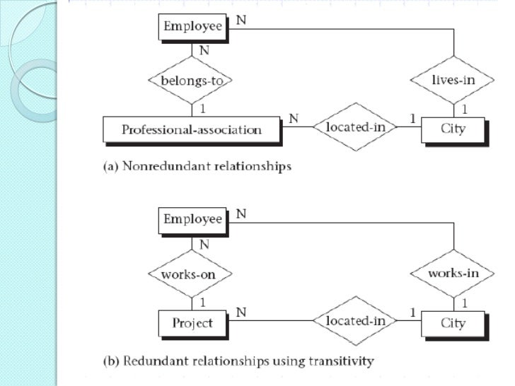 how to draw an effective er diagram    alternate transitive relationships     confirming optionality and cardinality