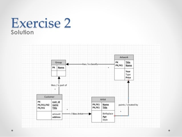 erd practice exercises   exercise