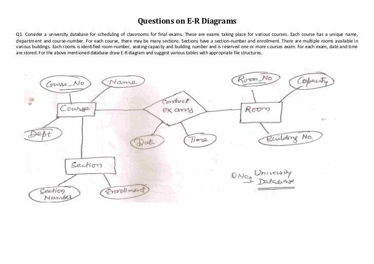 Erd questions
