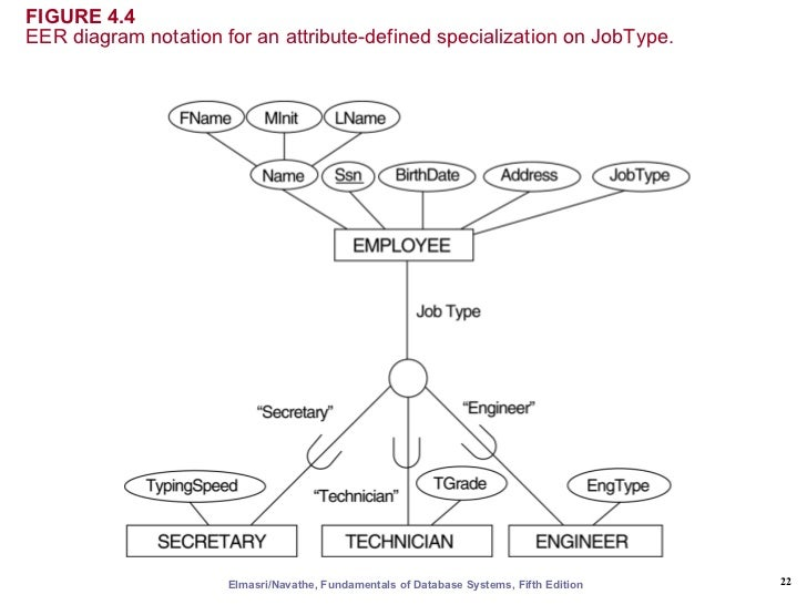 er  amp  eer to relational mapping    fifth edition       figure   eer diagram