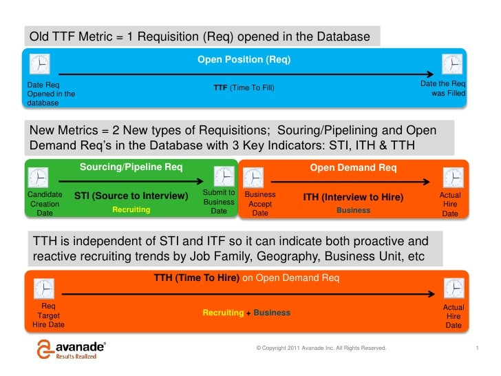 Old TTF Metric = 1 Requisition (Req) opened in the Database                                           Open Position (Req)D...