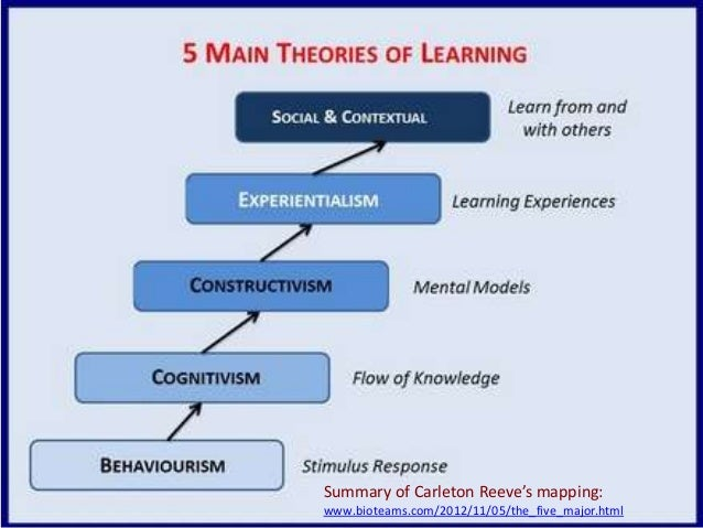 behavioral constructivism and cognitive adult learningtheories What is constructivism • learning is not only behavioral, but a cognitive there are many other learning theories that stem from these.