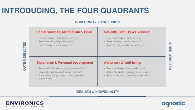 CONFORMITY & EXCLUSION OUTER-DIRECTED INNER-DIRECTED IDEALISM & INDIVIDUALITY INTRODUCING, THE FOUR QUADRANTS • Personal f...