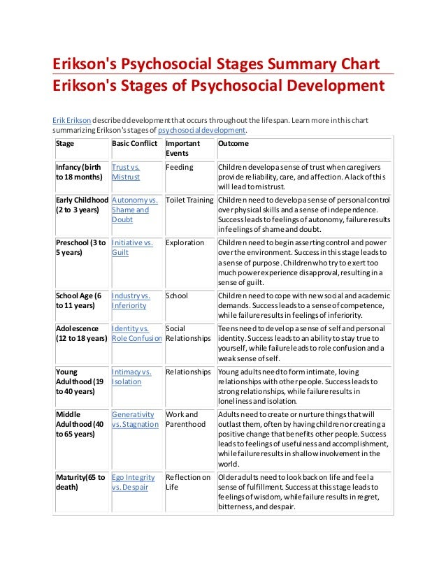 erik erikson psychosocial stages Erik erikson stages of development cancel identity and the life cycle apr 17 the stages of psychosocial development according to erik h erikson nov 13, 2014.