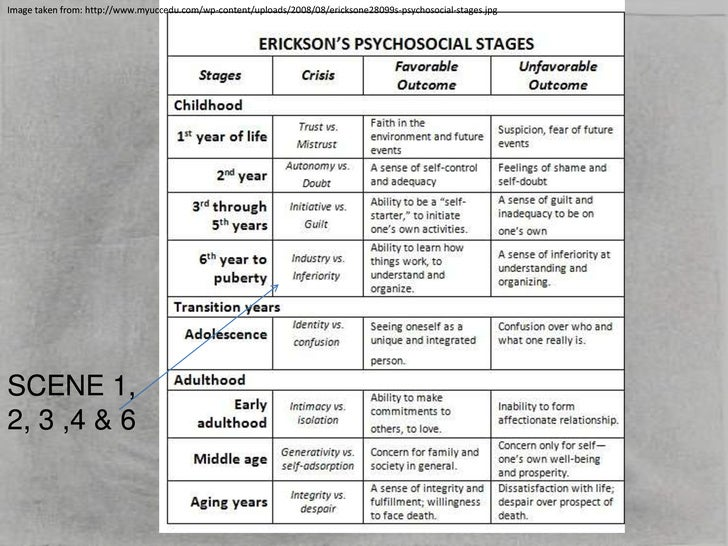 erikson s stages of development relating to Erik erikson's theory of psychosocial development describes 8 stages that play a  role in the development of  inferiority stage 5 - identity vs.