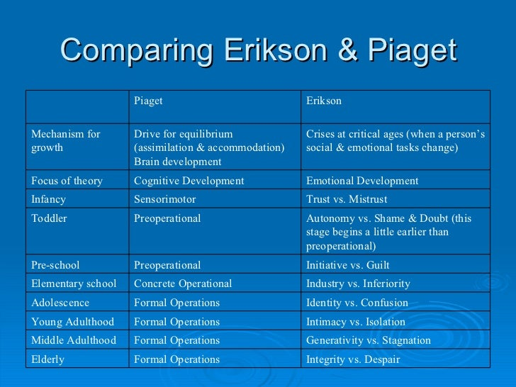 comparing piagets stages of cognitive development to eriksons stages of social development Life period, erikson psycho-social, freud psycho-sexual, piaget cognitive,  kohlberg moral stage, age, virtue, stage, age, task, stage, age, level, stage   at this stage develop their own morality and ethics and deal with social  expectations.