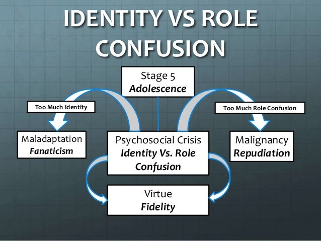 erikson identity vs role confusion Quick answer adolescents in the midst of the identity versus role confusion stage may experiment with various clothing or hair styles, religion, gender identity, values, or other identifying characteristics.