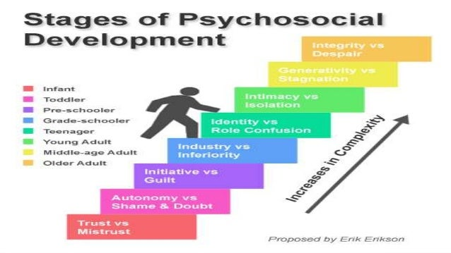 psychosexual stages of development with psychosocial stage model Theory and modified it into an eight-stage psychosocial theory of development of psychosexual development and stages of psychosocial development.