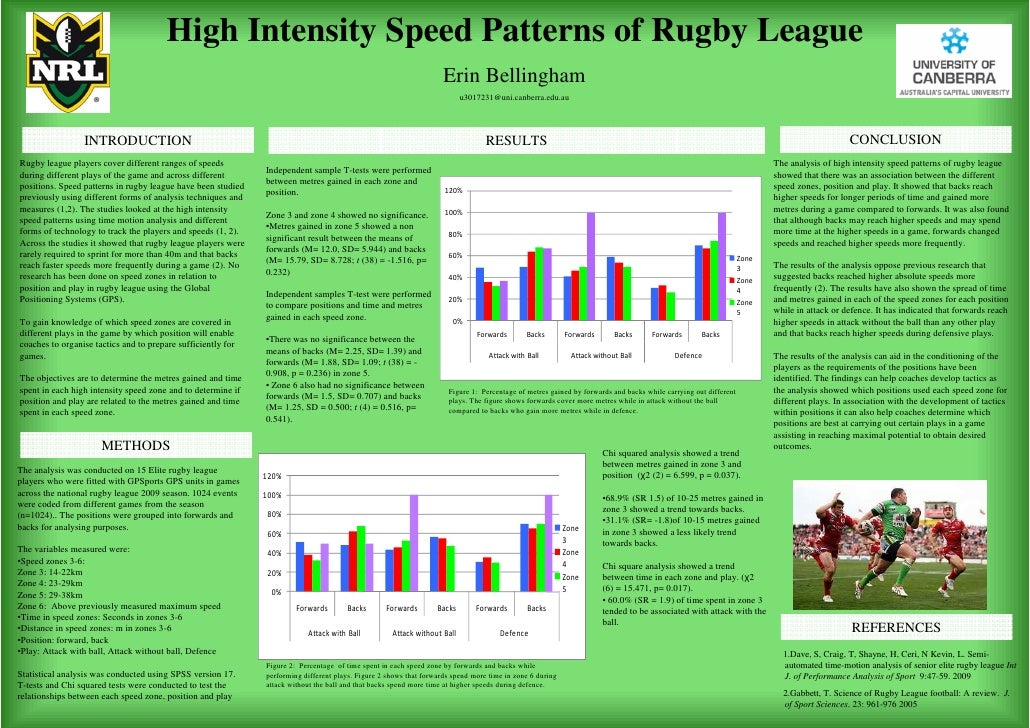 High Intensity Speed Patterns of Rugby League                                                                             ...