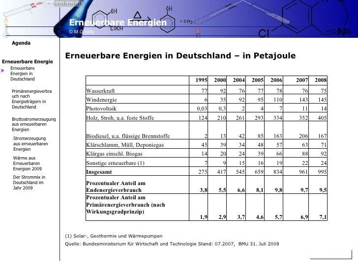 > Erneuerbare Energien in Deutschland – in Petajoule (1) Solar-, Geothermie und Wärmepumpen  Quelle: Bundesministerium fü...