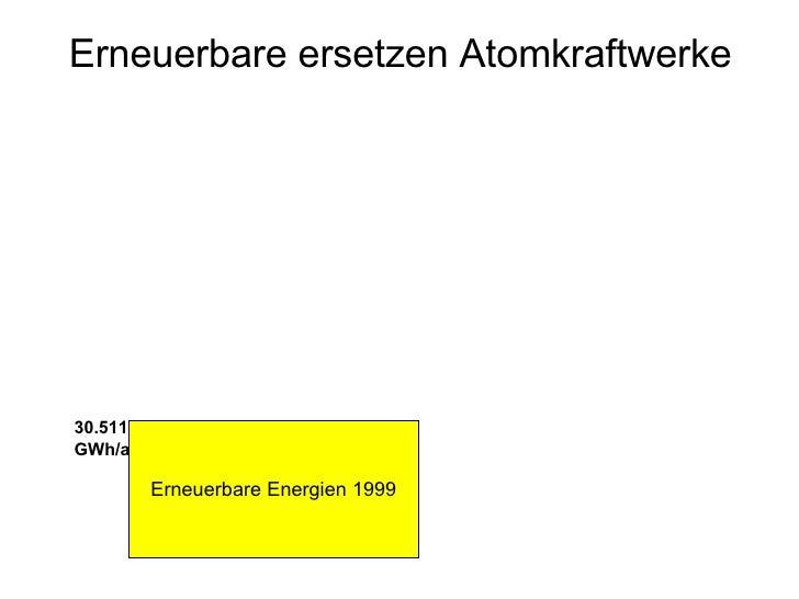 Erneuerbare ersetzen Atomkraftwerke Erneuerbare Energien 1999 30.511  GWh/a
