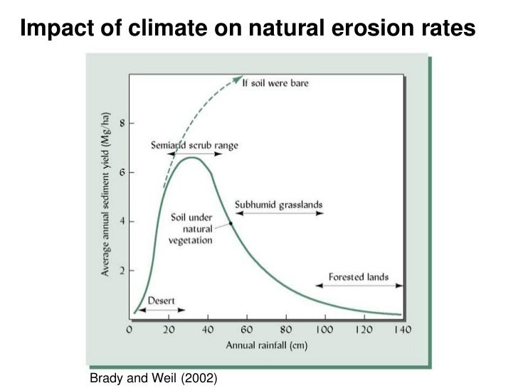 water erosion rates The processes involved in the impact of climate change on soil erosion by water are complex, involving changes in rainfall amounts and intensities studies conducted by the authors that address the potential effects of climate change on soil erosion rates.