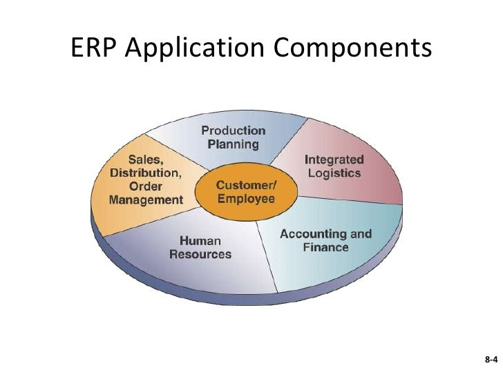 enterprise resource systems for kroger Resource planning (erp) system the system may either be web-based (saas software as a service) that is hosted and fully supported by the vendor or city-hosted.