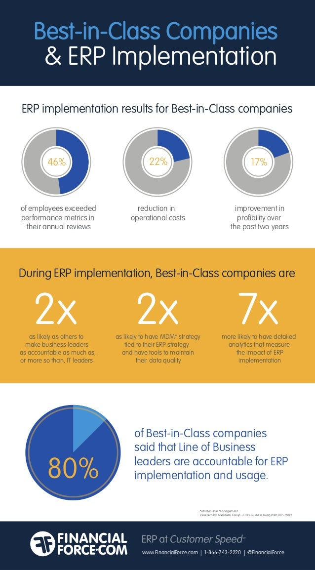 Best-in-Class Companies & ERP Implementation ERP implementation results for Best-in-Class companies of employees exceeded ...