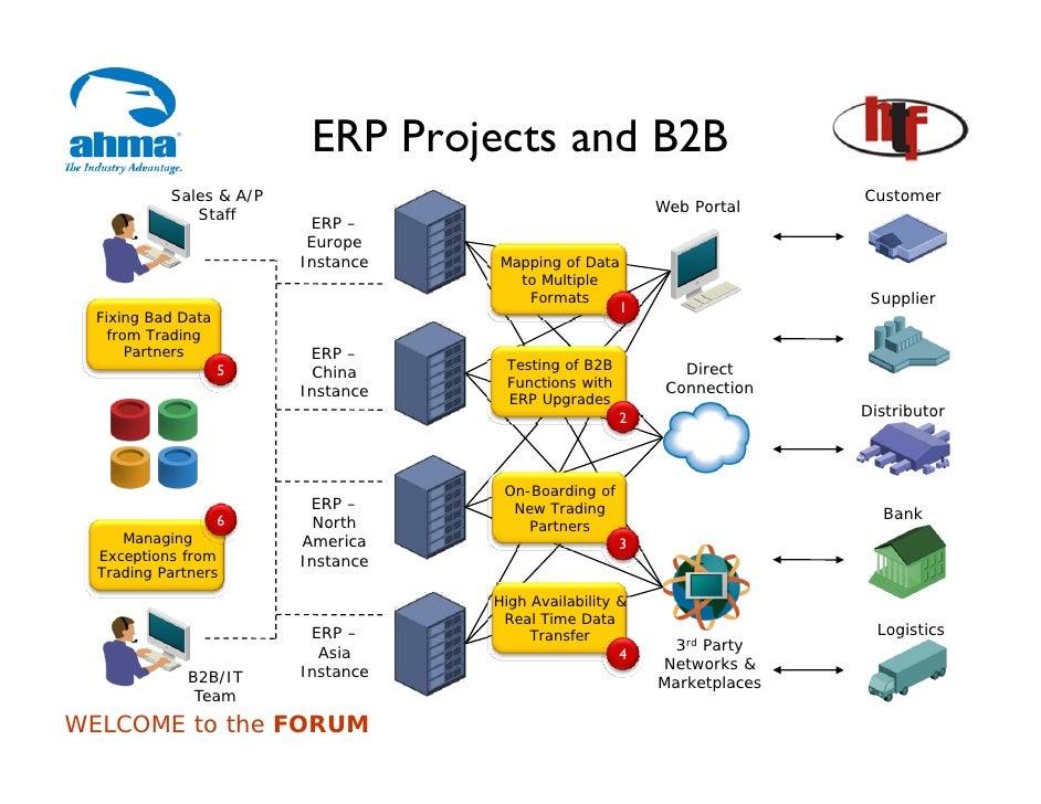 Architectural Model Of B2b E Commerce Pdf