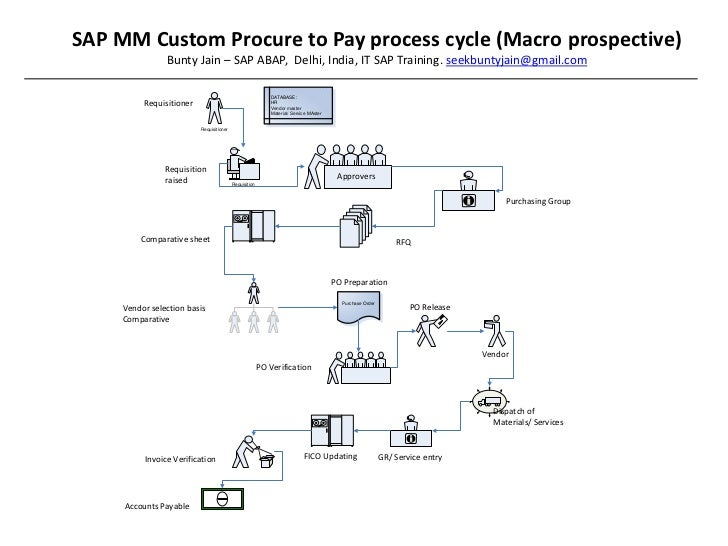 Procurement Process Sap mm Sap Procure to Pay Process