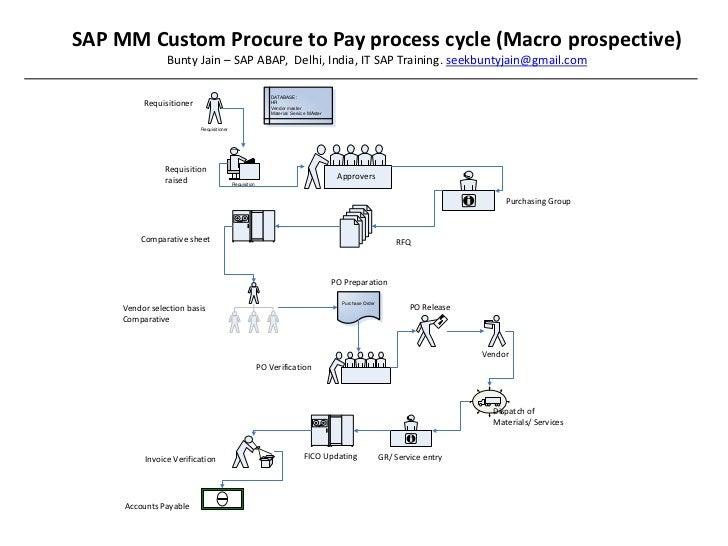 Sap Procurement Process Flow Diagram Sap Procure to Pay Process
