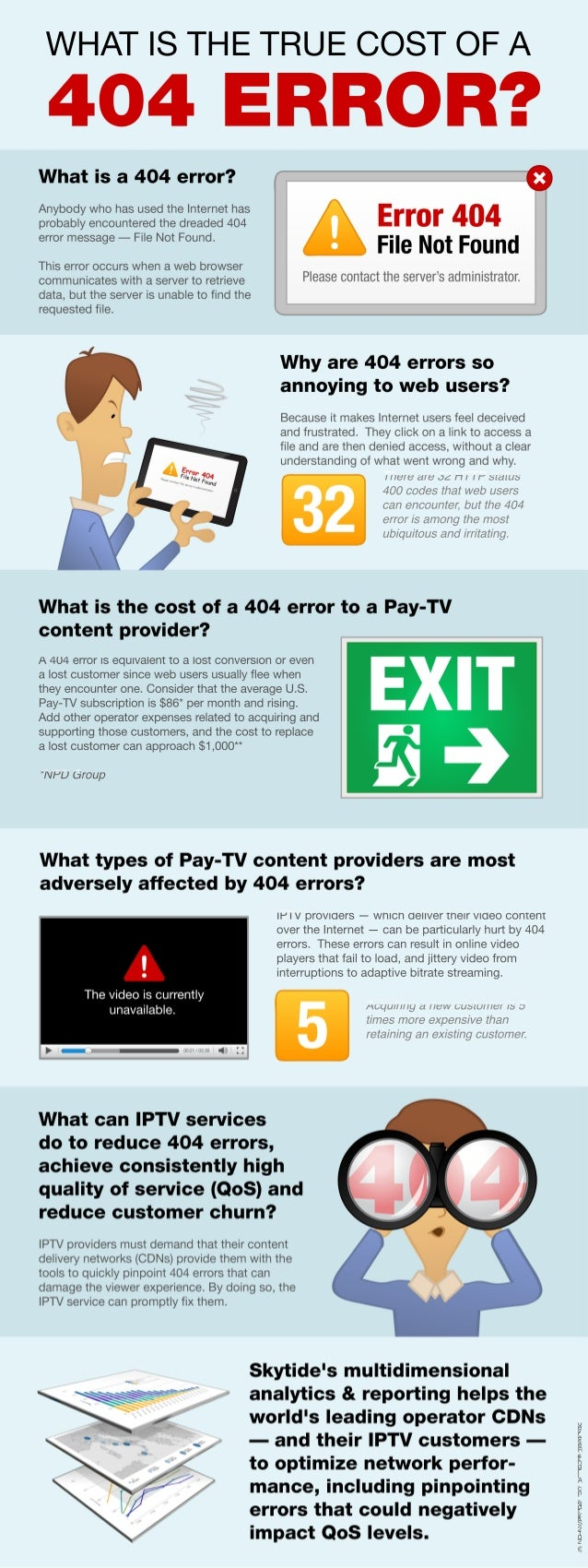 What's the cost of a 404 error? | Infographic