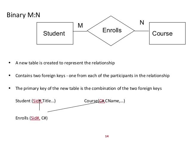 ternary relationship example database tables