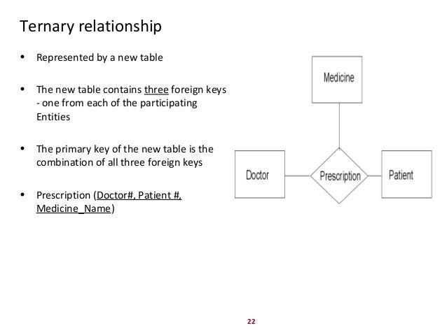 mapping ternary relationship database schema
