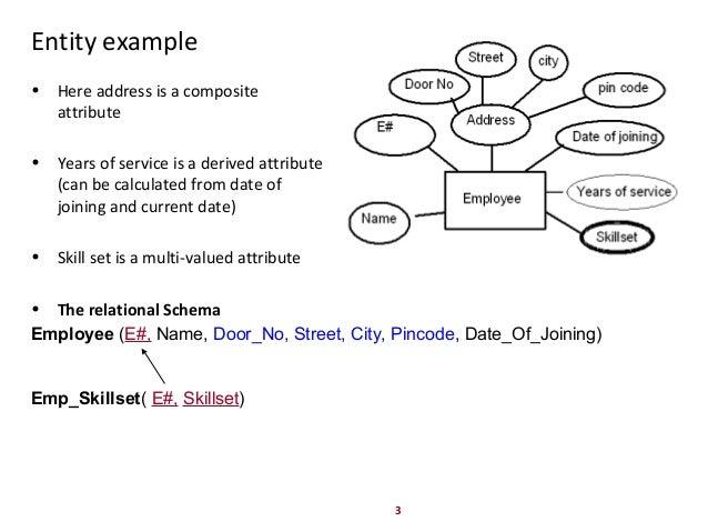 attribute diagram  jebas us : er diagram attribute definition - findchart.co