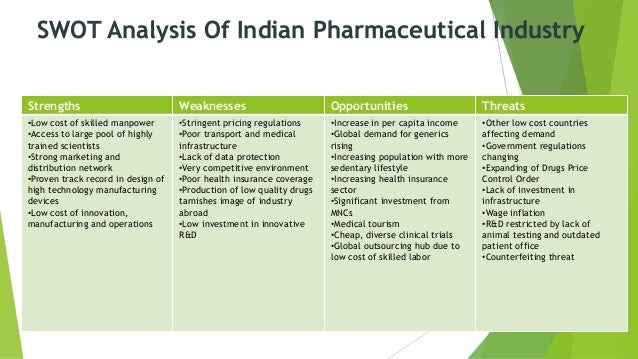 weaknesses in pharmaceutical industry