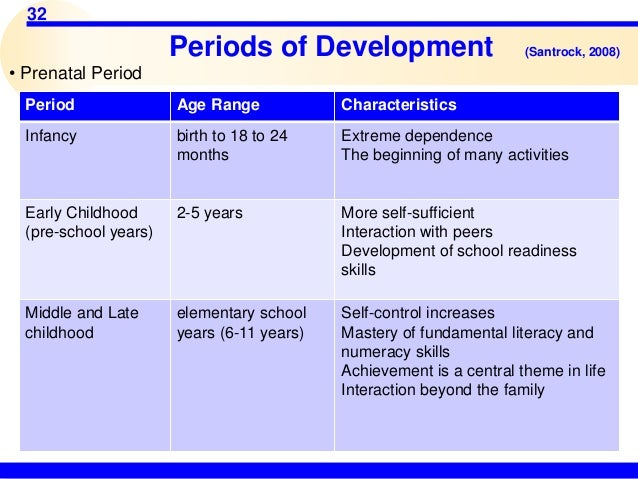 adolescence a period of turmoil or Culture and adolescent development abstract universality of adolescence as a distinct period of life and as a period of emotional turmoil second.