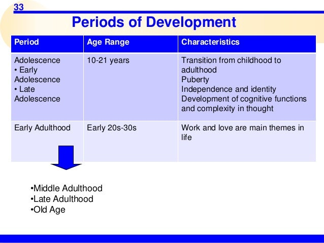 adolescence and early adulthood essay The developmental stages of adolescence and  early adulthood is a mark of adult  if you are the original writer of this essay and no longer wish to have.