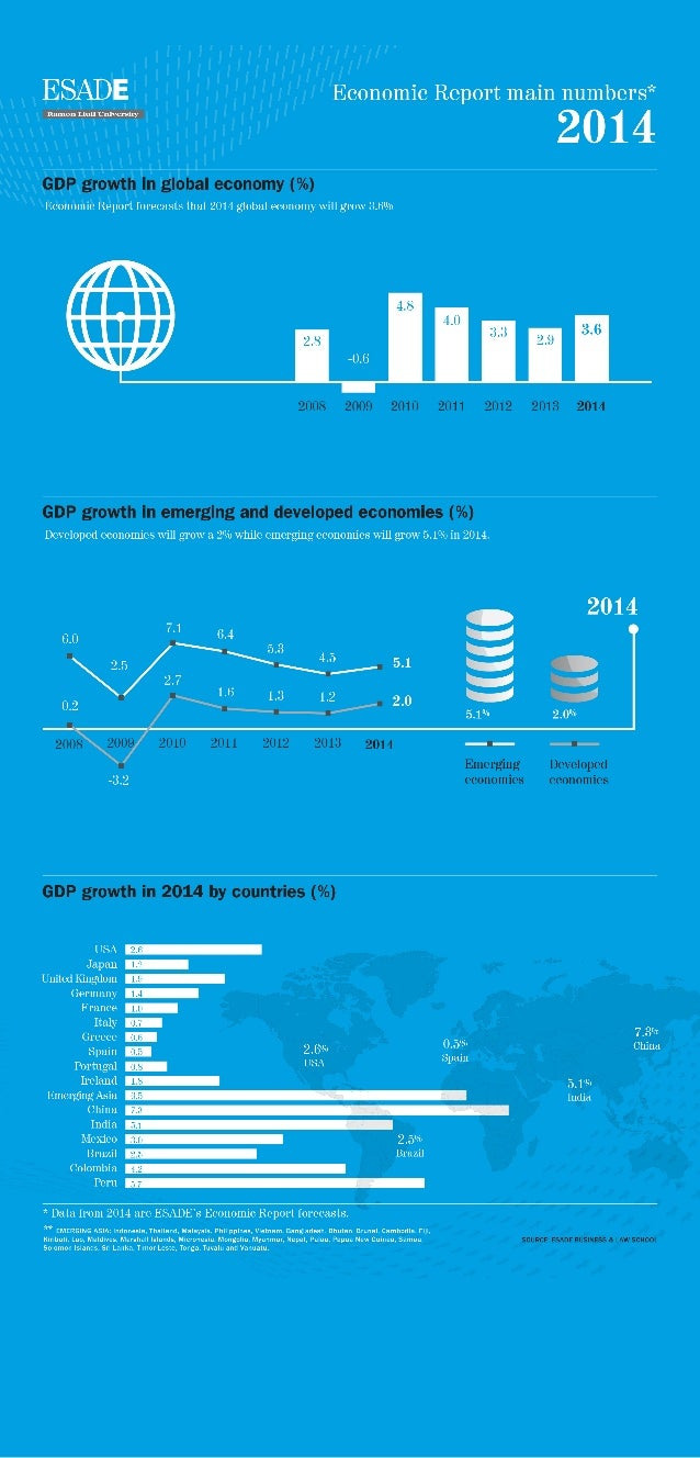 INFOGRAPHIC: ESADE Economic Report 2014 Main Numbers