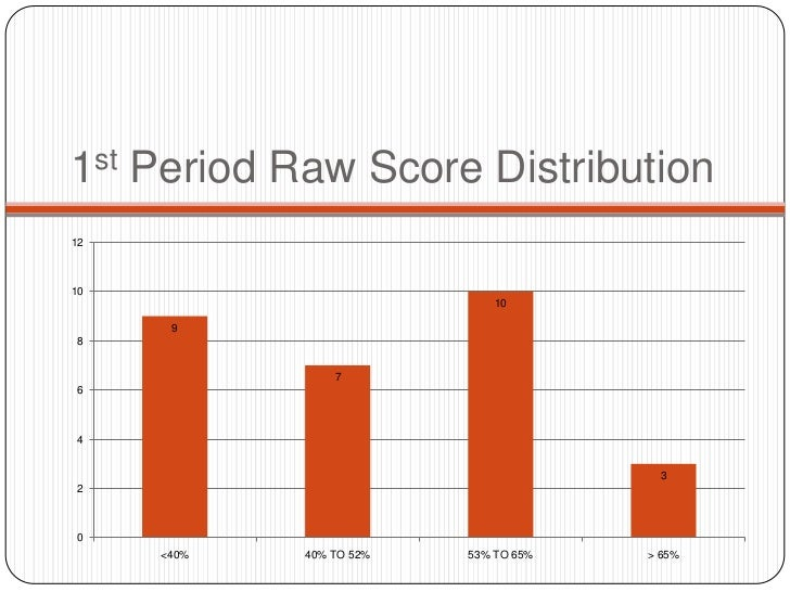 1st Period Raw Score Distribution1210                             10      9 8                7 6 4                        ...