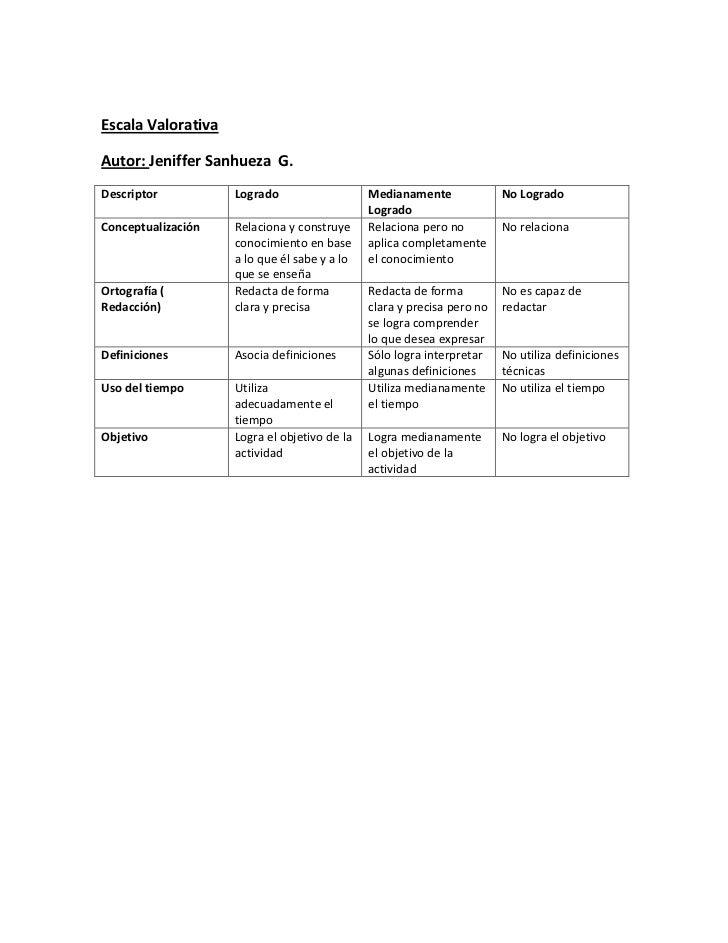 Escala ValorativaAutor: Jeniffer Sanhueza G.Descriptor          Logrado                   Medianamente              No Log...