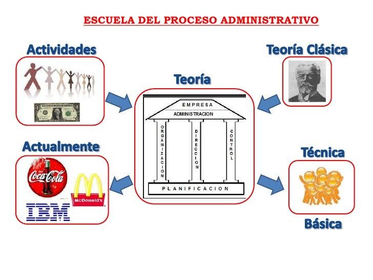 ESCUELA DEL PROCESO ADMINISTRATIVO<br />Actividades<br />Teoría Clásica<br />Teoría<br />Actualmente<br />Técnica<br />Bás...