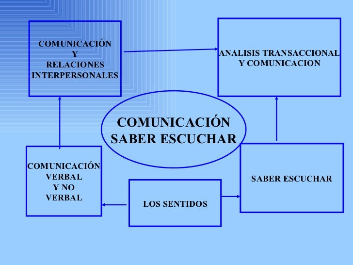 COMUNICACIÓN Y RELACIONES INTERPERSONALES COMUNICACIÓN SABER ESCUCHAR ANALISIS TRANSACCIONAL Y COMUNICACION COMUNICACIÓN V...