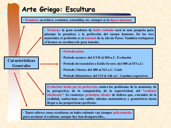 Arte Griego: Escultura        · Temática: en relieve, cerámica, estatuillas, etc, siempre es la figura humana             ...