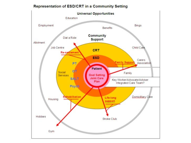 ESD/CRT in the community