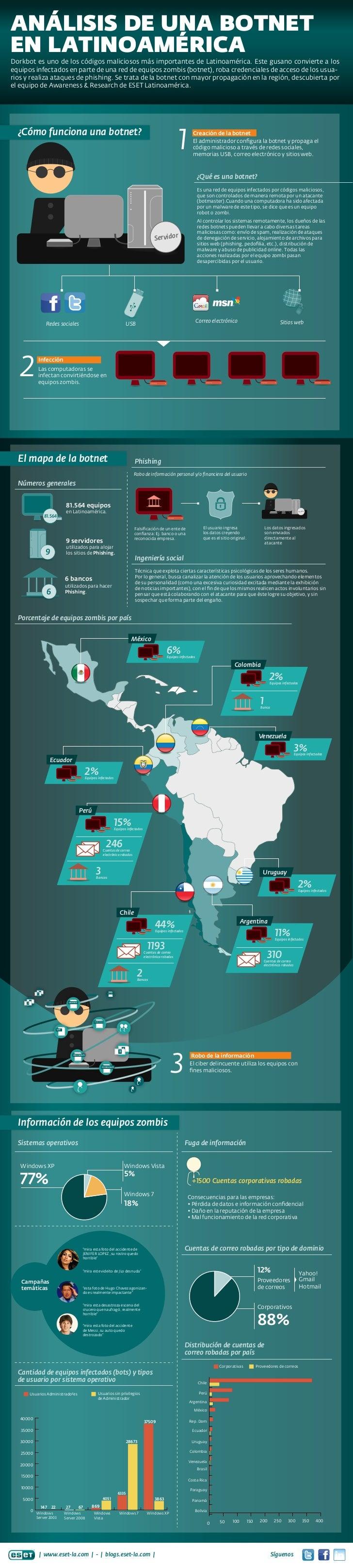 ESET Infografía: Análisis de una botnet en Latinoamérica