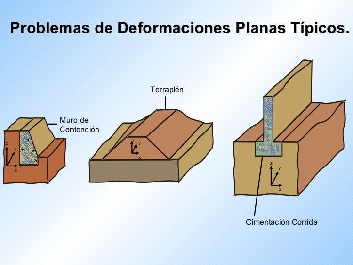 Problemas de Deformaciones Planas Típicos. Muro de  Contención Terraplén Cimentación Corrida z Y X z Y X z Y X