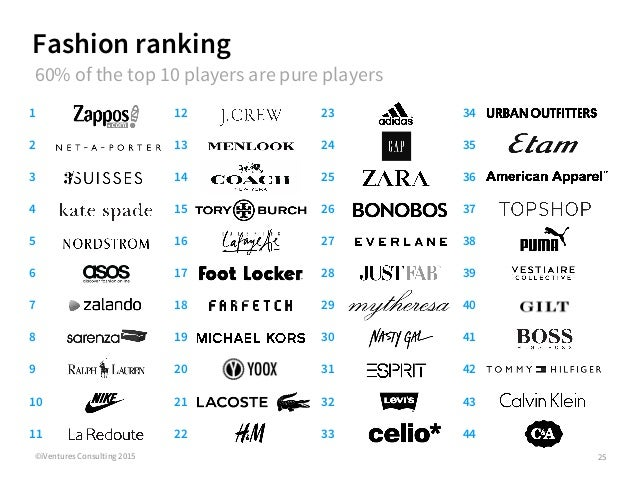 Top  Fast Fashion Brands