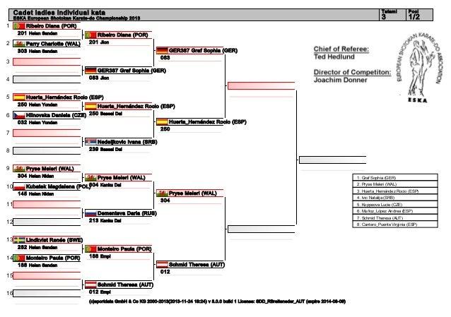 Tatami  ESKA European Shotokan Karate-do Championship 2013  1 2  Ribeiro Diana (POR) 201 Heian Sandan Parry Charlotte (WAL...