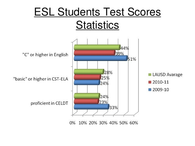 Should state tests be given in different languages for ESL students?
