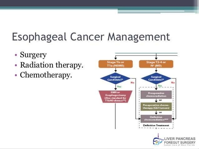 Surgery as Esophageal Cancer Treatment