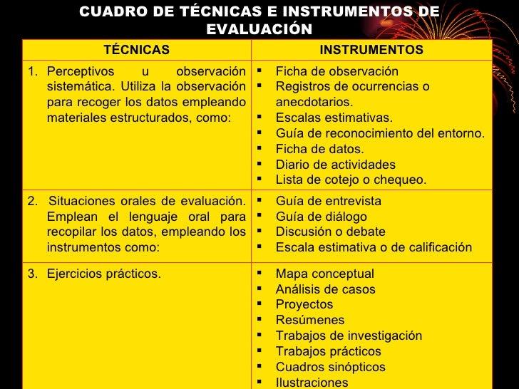 CUADRO DE TÉCNICAS E INSTRUMENTOS DE EVALUACIÓN <ul><li>Mapa conceptual </li></ul><ul><li>Análisis de casos </li></ul><ul>...