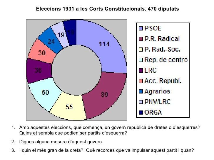 Eleccions 1931 a les Corts Constitucionals. 470 diputats <ul><li>Amb aquestes eleccions, què comença, un govern republicà ...